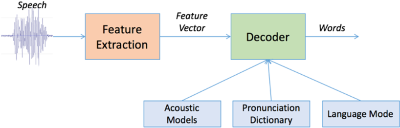 Figure 3 for Real-Time Robot Localization, Vision, and Speech Recognition on Nvidia Jetson TX1