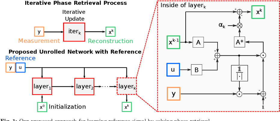Figure 1 for Solving Phase Retrieval with a Learned Reference