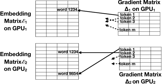 Figure 3 for Language Modeling at Scale