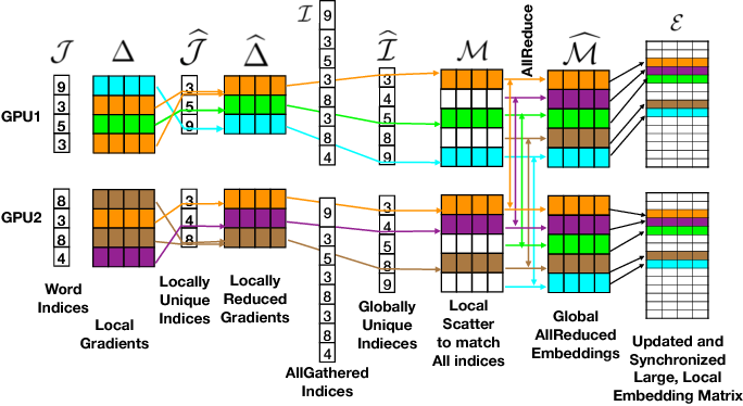 Figure 4 for Language Modeling at Scale