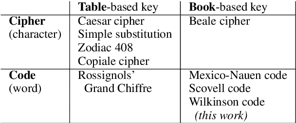 Figure 1 for Solving Historical Dictionary Codes with a Neural Language Model