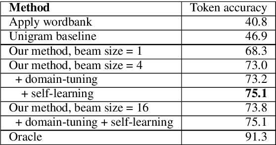 Figure 4 for Solving Historical Dictionary Codes with a Neural Language Model