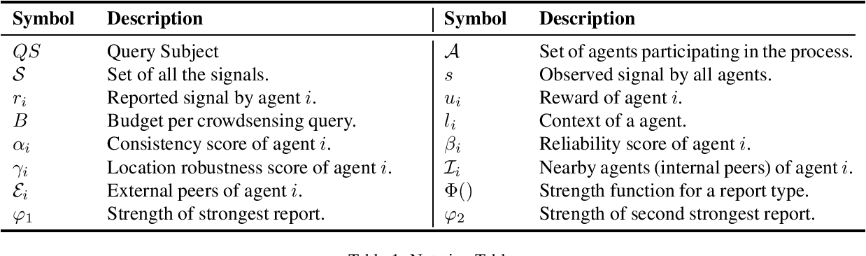 Figure 1 for FaRM: Fair Reward Mechanism for Information Aggregation in Spontaneous Localized Settings (Extended Version)