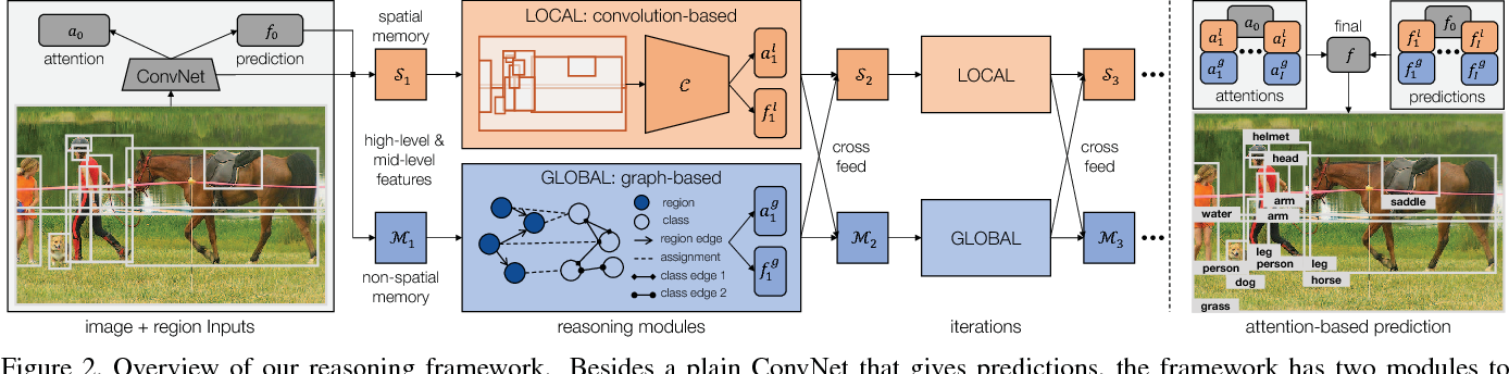 Figure 3 for Iterative Visual Reasoning Beyond Convolutions