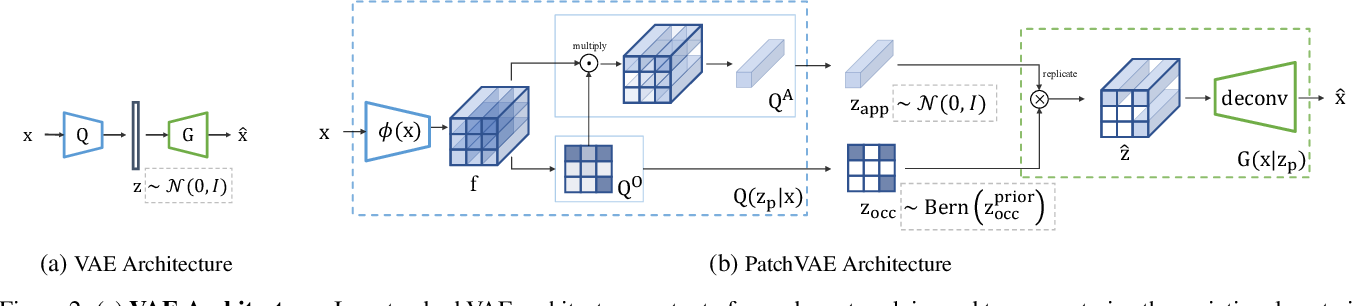 Figure 3 for PatchVAE: Learning Local Latent Codes for Recognition