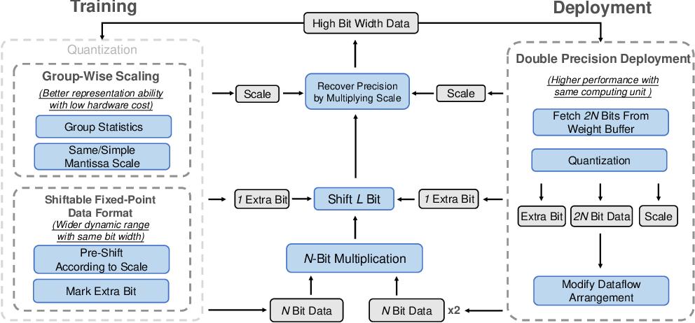 Figure 3 for Towards Lower Bit Multiplication for Convolutional Neural Network Training
