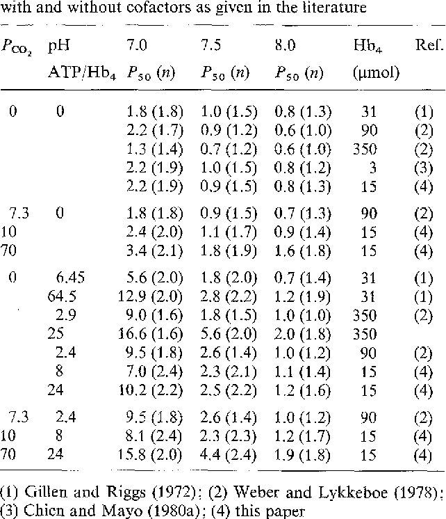 Table 3 From Interaction Of Allosteric Effectors Atp Co2 H