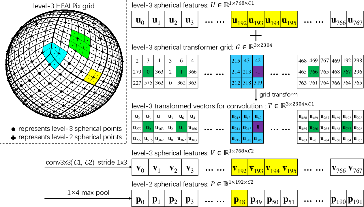 Figure 2 for Spherical Transformer: Adapting Spherical Signal to CNNs