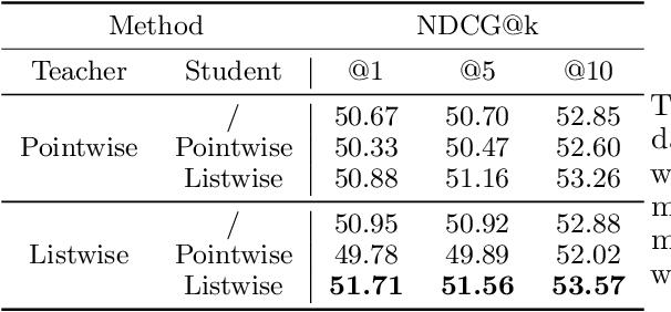 Figure 3 for Born Again Neural Rankers