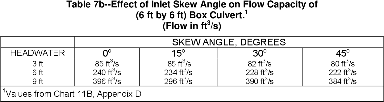 PDF] Hydraulic design of highway culverts - Semantic Scholar