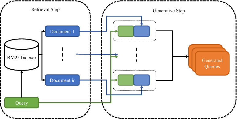 Figure 1 for GQE-PRF: Generative Query Expansion with Pseudo-Relevance Feedback
