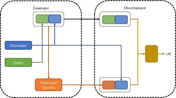 Figure 3 for GQE-PRF: Generative Query Expansion with Pseudo-Relevance Feedback