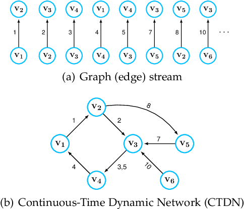 Figure 1 for Temporal Network Representation Learning