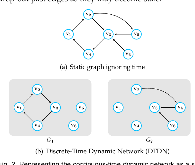 Figure 3 for Temporal Network Representation Learning