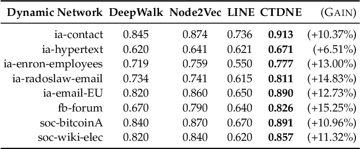 Figure 4 for Temporal Network Representation Learning