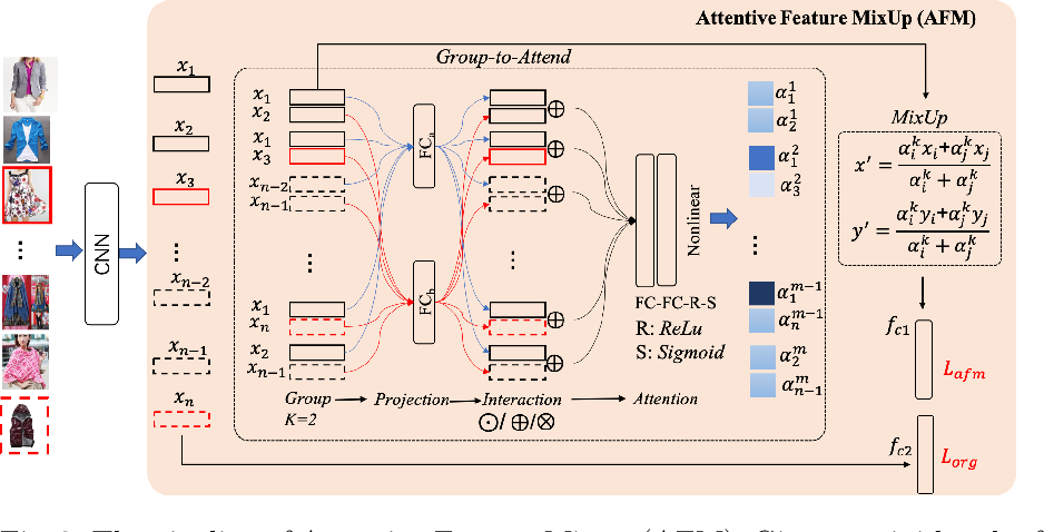 Figure 3 for Suppressing Mislabeled Data via Grouping and Self-Attention