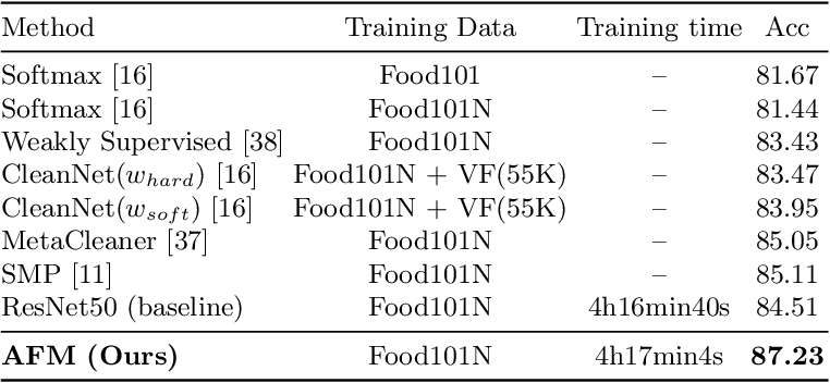 Figure 2 for Suppressing Mislabeled Data via Grouping and Self-Attention