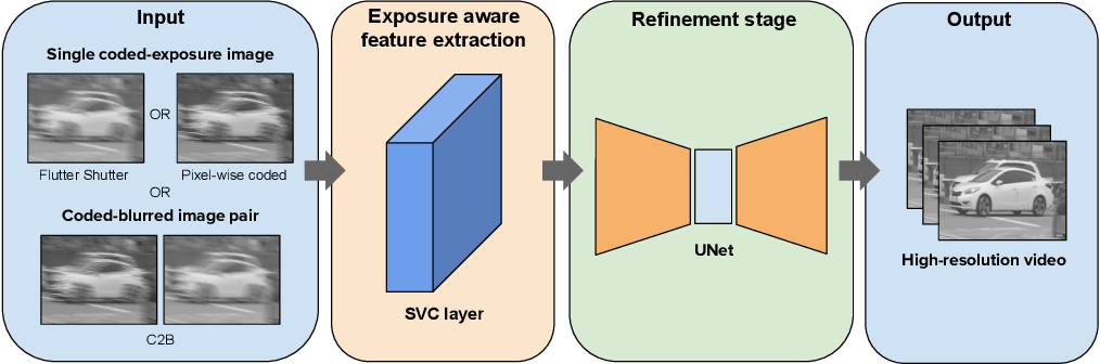 Figure 3 for A Unified Framework for Compressive Video Recovery from Coded Exposure Techniques