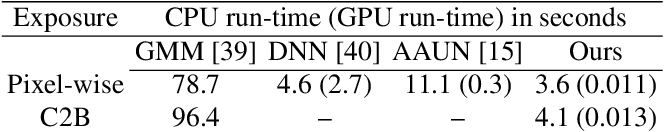 Figure 4 for A Unified Framework for Compressive Video Recovery from Coded Exposure Techniques