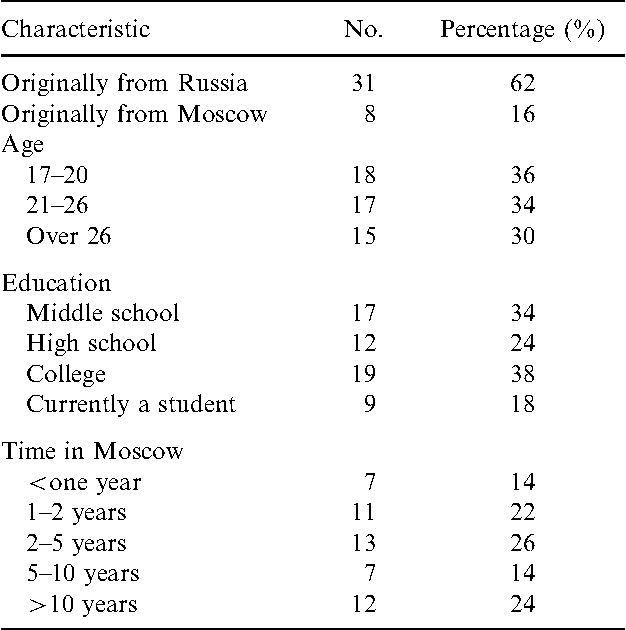 Table 1. Demographics among male sex workers in Moscow (n 50).