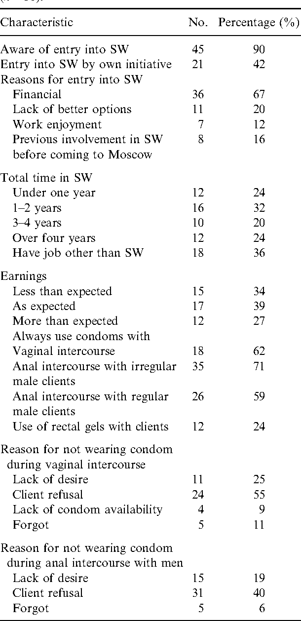 Table 2. Characteristics of male sex workers in Moscow (n 50).
