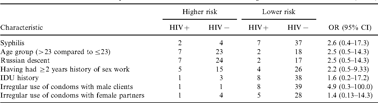 Table 4. Univariate associations with prevalent and incident HIV infections among male sex workers in Moscow (n 50).