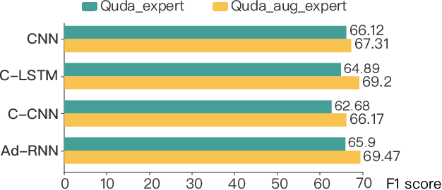 Figure 4 for Quda: Natural Language Queries for Visual Data Analytics
