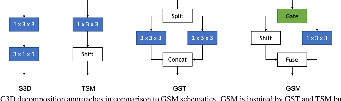 Figure 3 for Gate-Shift Networks for Video Action Recognition