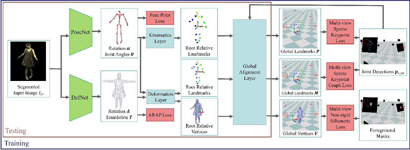 Figure 3 for DeepCap: Monocular Human Performance Capture Using Weak Supervision