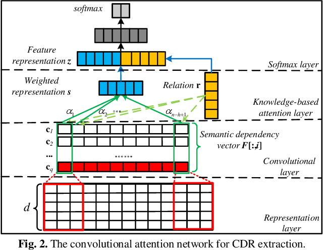 Figure 3 for Chemical-induced Disease Relation Extraction with Dependency Information and Prior Knowledge