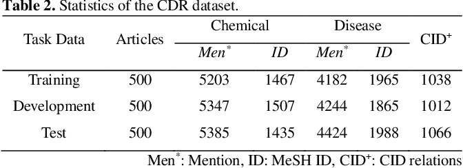 Figure 4 for Chemical-induced Disease Relation Extraction with Dependency Information and Prior Knowledge