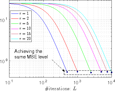 Figure 1 for Stochastic Gradient MCMC with Stale Gradients