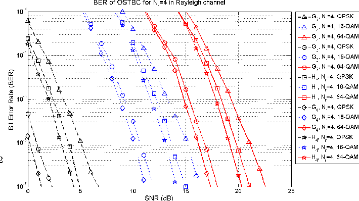 Figure 3 from MIMO Space-Time Block Coding ( STBC ) : Simulations