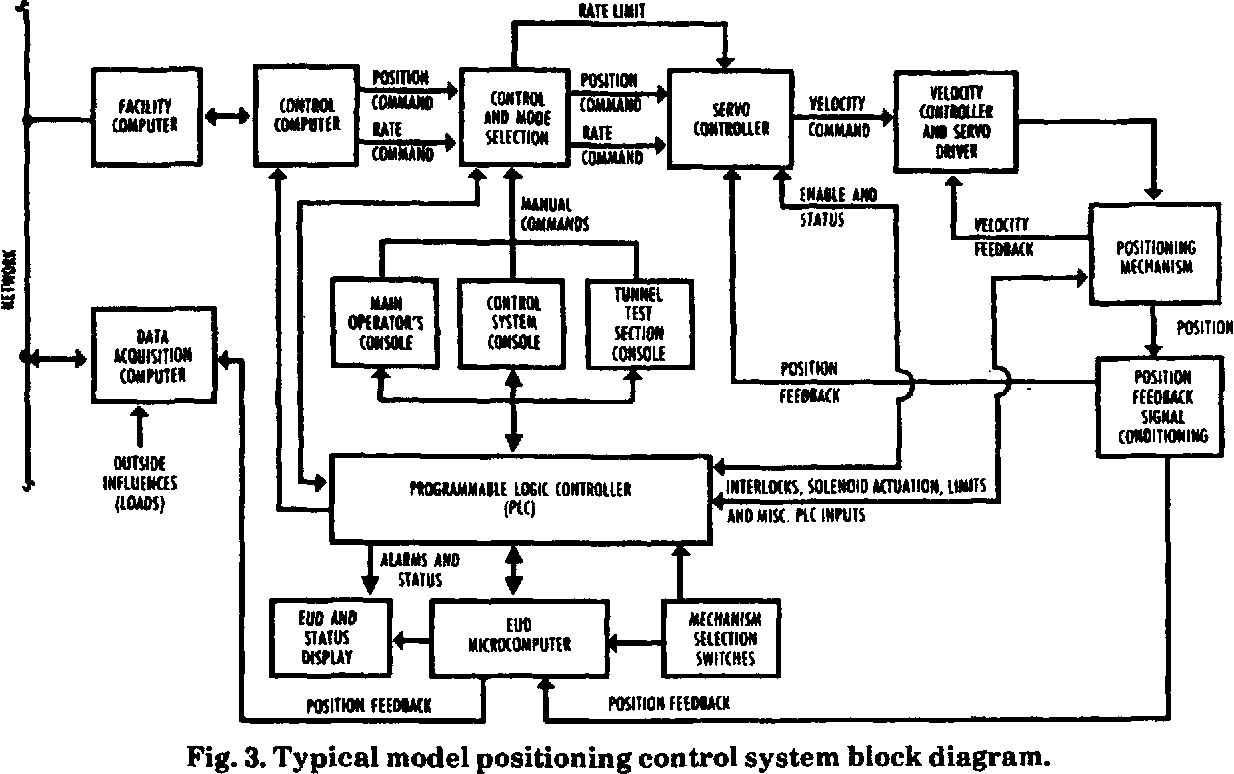 Figure 3 from Design Philosophy for Wind Tunnel Model Positioning ...