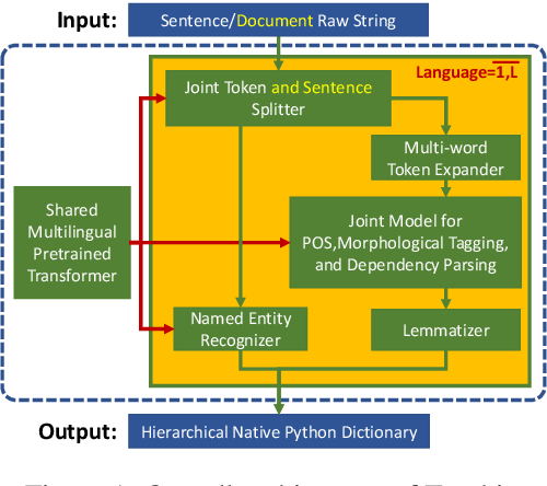 Figure 1 for Trankit: A Light-Weight Transformer-based Toolkit for Multilingual Natural Language Processing