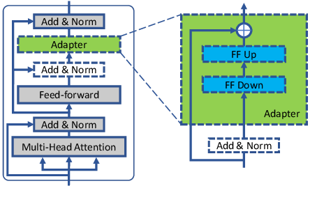 Figure 3 for Trankit: A Light-Weight Transformer-based Toolkit for Multilingual Natural Language Processing