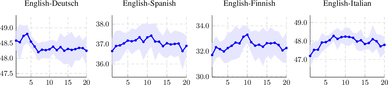 Figure 2 for A Robust Self-Learning Method for Fully Unsupervised Cross-Lingual Mappings of Word Embeddings: Making the Method Robustly Reproducible as Well