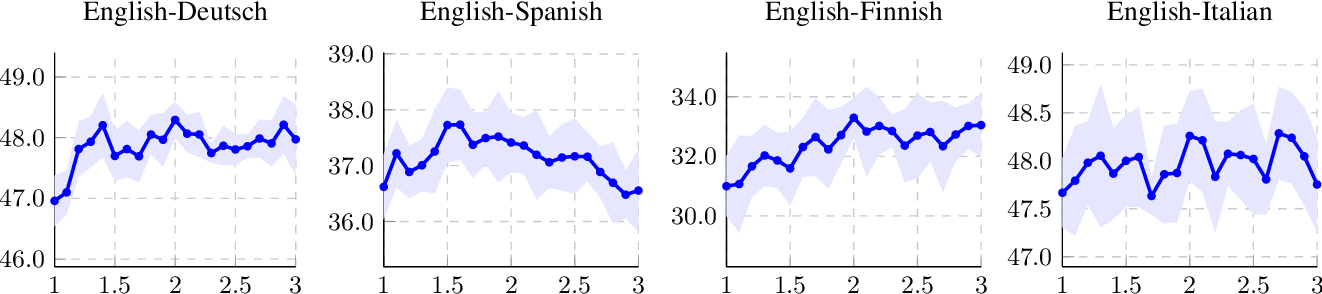 Figure 4 for A Robust Self-Learning Method for Fully Unsupervised Cross-Lingual Mappings of Word Embeddings: Making the Method Robustly Reproducible as Well