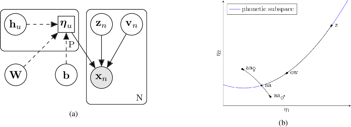 Figure 1 for Bayesian Subspace Hidden Markov Model for Acoustic Unit Discovery