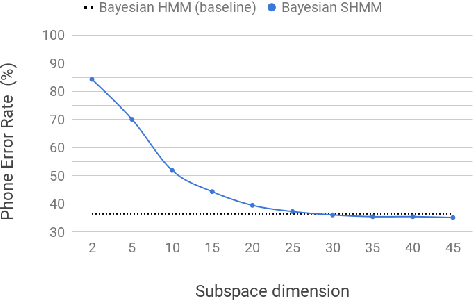 Figure 3 for Bayesian Subspace Hidden Markov Model for Acoustic Unit Discovery