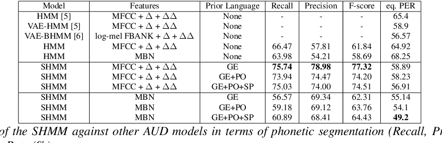 Figure 2 for Bayesian Subspace Hidden Markov Model for Acoustic Unit Discovery