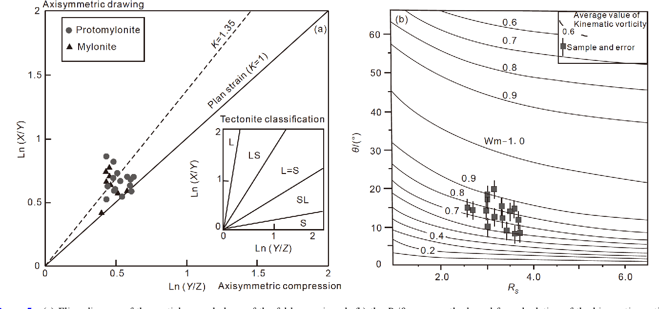 The characteristics of the structure, strain and kinematic vorticity of the  Wulian detachment fault zone, Shandong Peninsula, China | Semantic Scholar