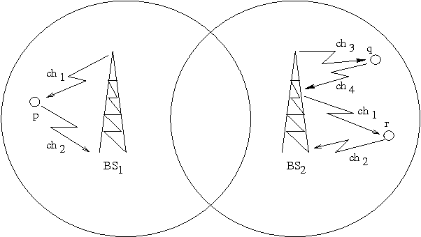 Fig. 1. Channels allocated to p and q are (ch1, ch2), and (ch3, ch4) respectively. CPE r under BS − 2 at a considerable distance apart from p is allocated the same channels as p.