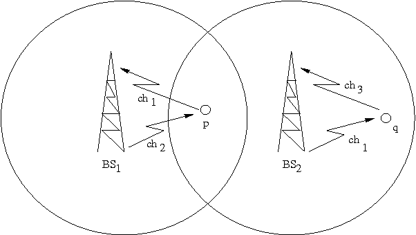 Fig. 3. Uplink ch1 of node p is allocated as a downlink to node q by BS2.