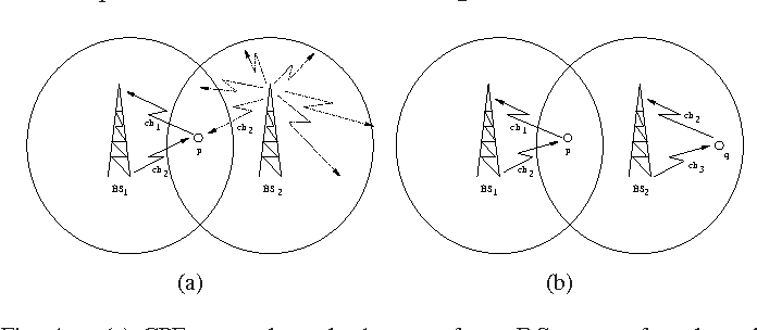 Fig. 4. (a) CPE p can hear the beacons from BS2 even after channel allocation by BS1. (b) Solution:BS2 allocates ch2 as uplink to CPE q which is at a non-interfering range from p.