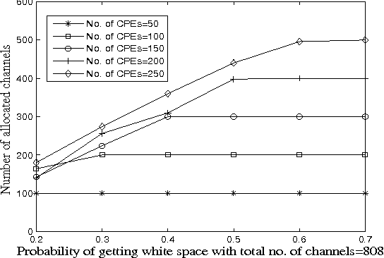 Fig. 5. Probability of getting white space vs. number of allocated channels