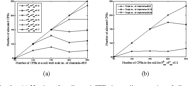 Fig. 6. (a) Number of unallocated CPEs in a cell vs. number of allocated CPEs for different values of probability of white space; (b) Number of CPEs in a cell vs. number of allocated CPEs for different values of total available spectrum
