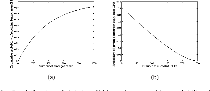 Fig. 7. (a)Number of slots in a CPE round vs. cumulative probability of receiving beacon from base station; (b) Number of allocated CPEs in a cell vs. probability for the base station to receive connection reply from any of the CPEs