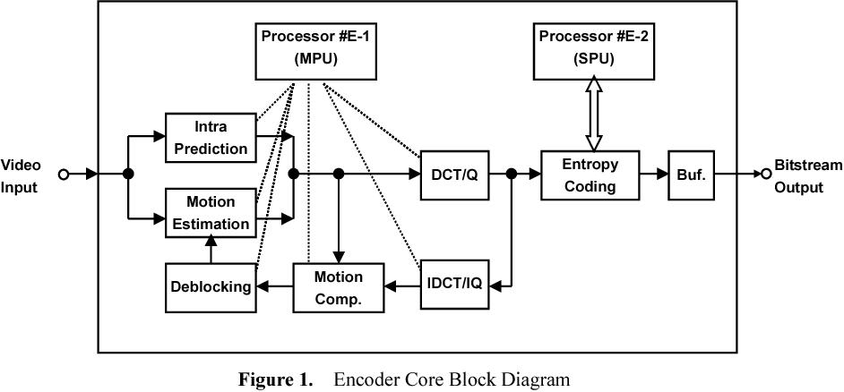 figure 1 from a single chip h 264 avc hdtv encoder decoder rh semanticscholar org H.264 Encoder Icon IP Audio Encoder