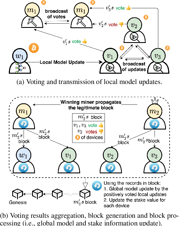 Figure 3 for Robust Blockchained Federated Learning with Model Validation and Proof-of-Stake Inspired Consensus
